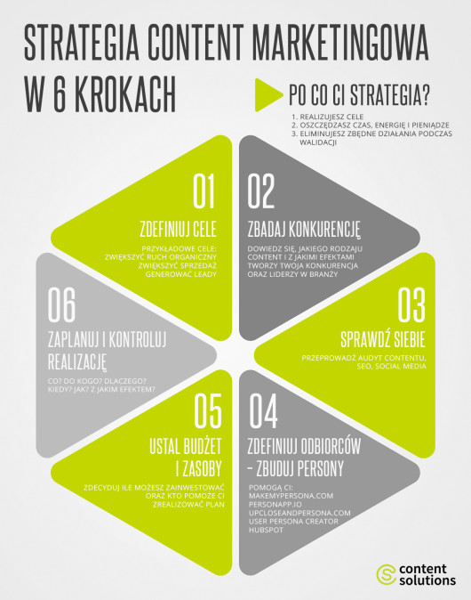 strategia content marketingowa infografika